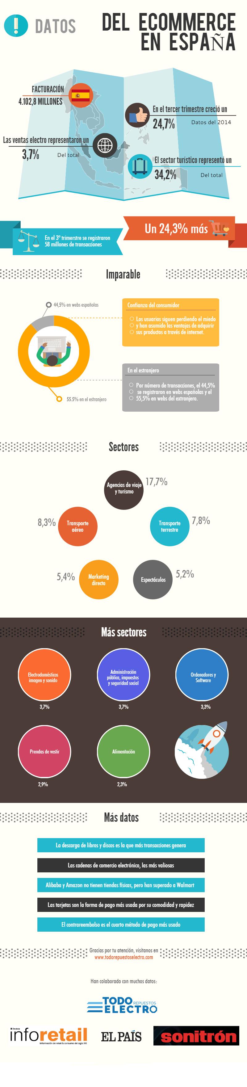 infografia-comercio-electronico-españa